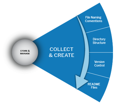 Create & Collect slice from biomedical data lifecycle wheel
