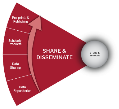 Share & Disseminate slice from biomedical data lifecycle wheel