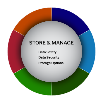 Store & Manage center from biomedical data lifecycle wheel
